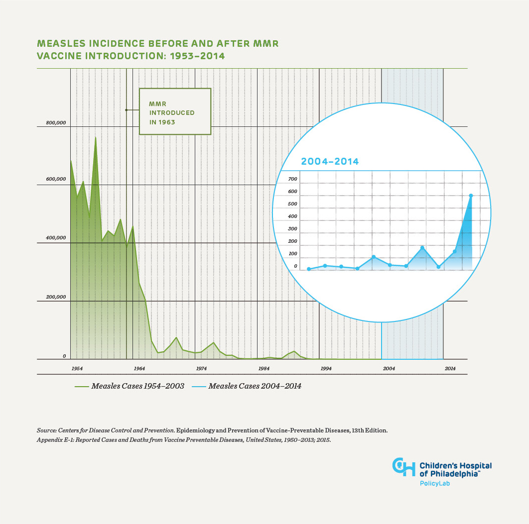 Measles incidence before and after MMR vaccine introduction: 1953-2014