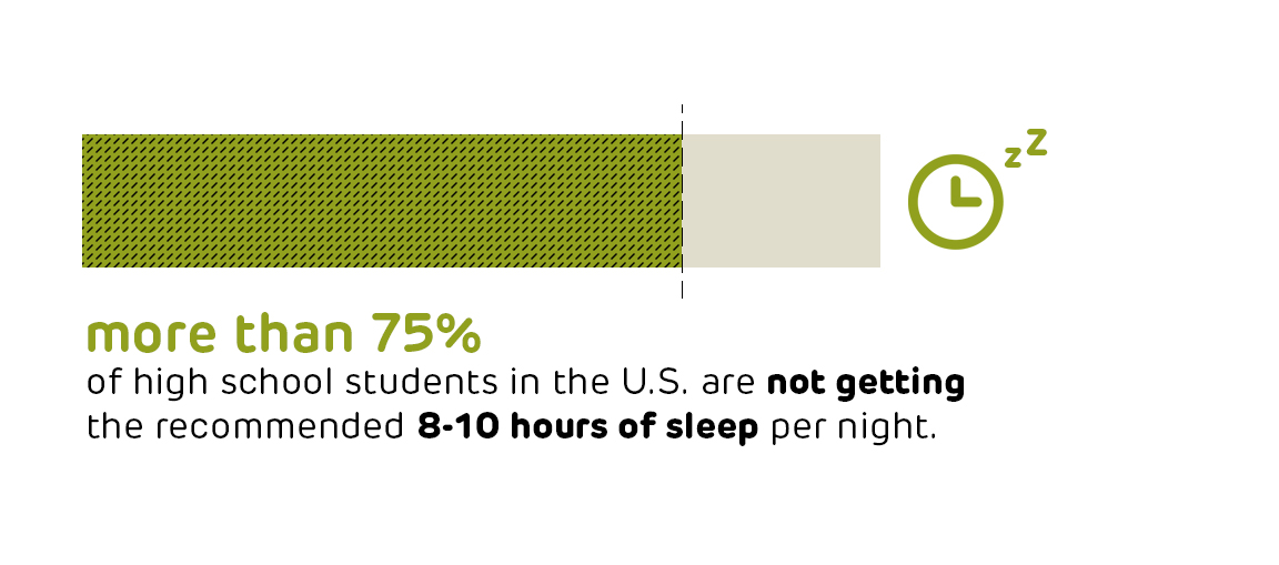 students; sleep; population health; teenagers; mobile technology; technology