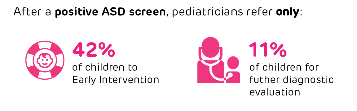 ASD; autism spectrum disorder; screening; care; early childhood; children