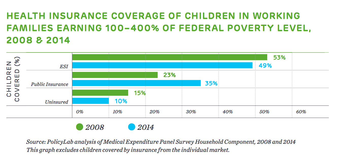 Health Insurance Coverage of Children In Working Families