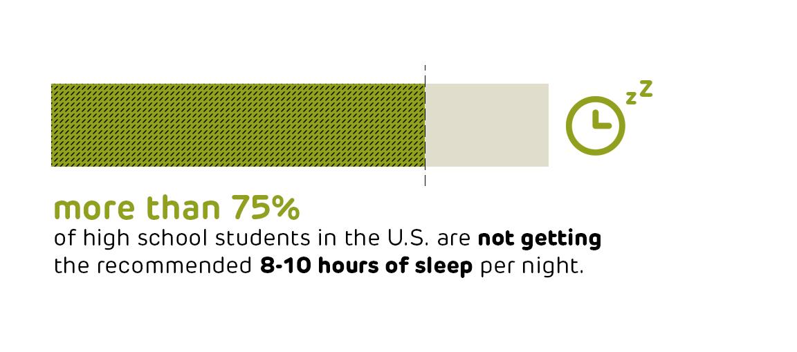 students; sleep; population health; teenagers; mobile technology; technology