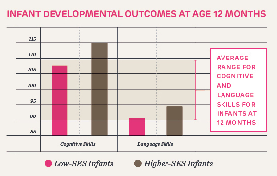 infant developmental outcome at age one